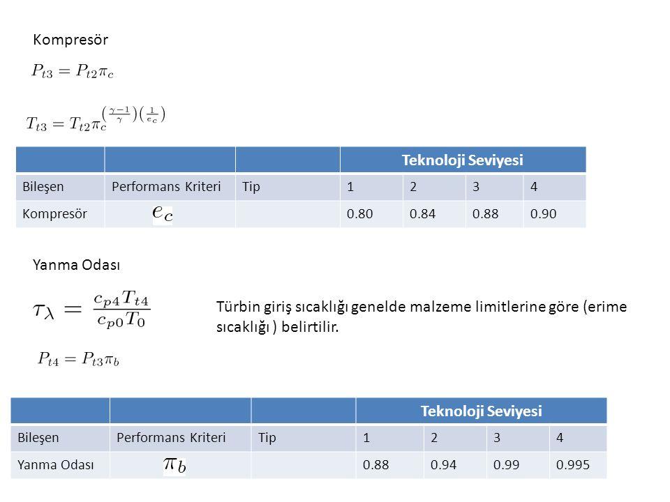 Kompresör Teknoloji Seviyesi BileşenPerformans KriteriTip1234 Kompresör0.800.840.880.90 Yanma Odası Türbin giriş sıcaklığı genelde malzeme limitlerine