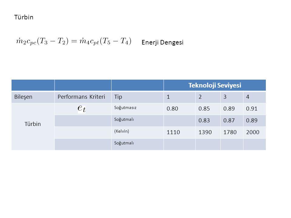 Türbin Teknoloji Seviyesi BileşenPerformans KriteriTip1234 Türbin Soğutmasız 0.800.850.890.91 Soğutmalı 0.830.870.89 (Kelvin) 1110139017802000 Soğutma