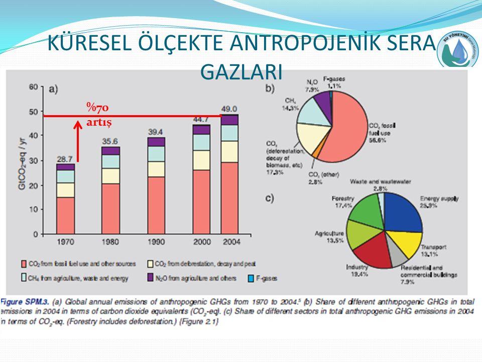 KÜRESEL ÖLÇEKTE ANTROPOJENİK SERA GAZLARI %70 artış