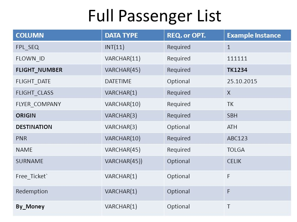 Full Passenger List COLUMNDATA TYPEREQ. or OPT.Example Instance FPL_SEQINT(11)Required1 FLOWN_IDVARCHAR(11)Required111111 FLIGHT_NUMBERVARCHAR(45)Requ