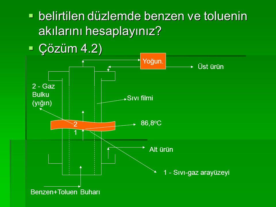  belirtilen düzlemde benzen ve toluenin akılarını hesaplayınız?  Çözüm 4.2) Yoğun. Benzen+Toluen Buharı Sıvı filmi Üst ürün Alt ürün 86,8 o C 1 2 1