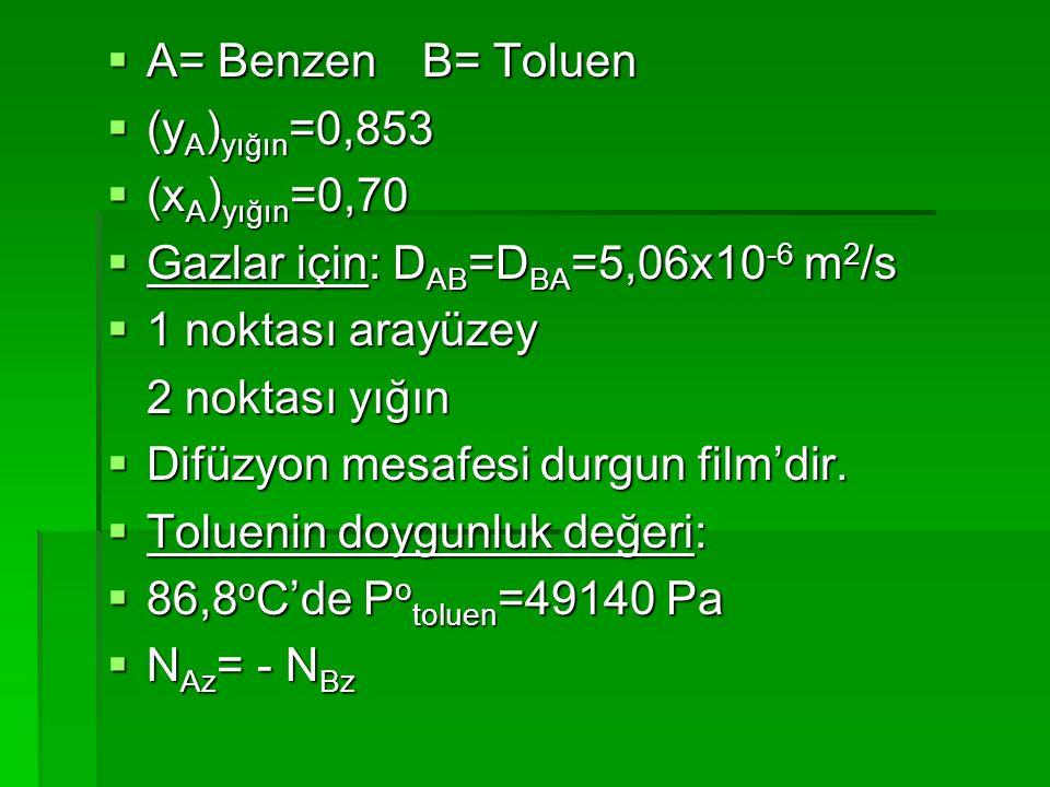  A= BenzenB= Toluen  (y A ) yığın =0,853  (x A ) yığın =0,70  Gazlar için: D AB =D BA =5,06x10 -6 m 2 /s  1 noktası arayüzey 2 noktası yığın  Di