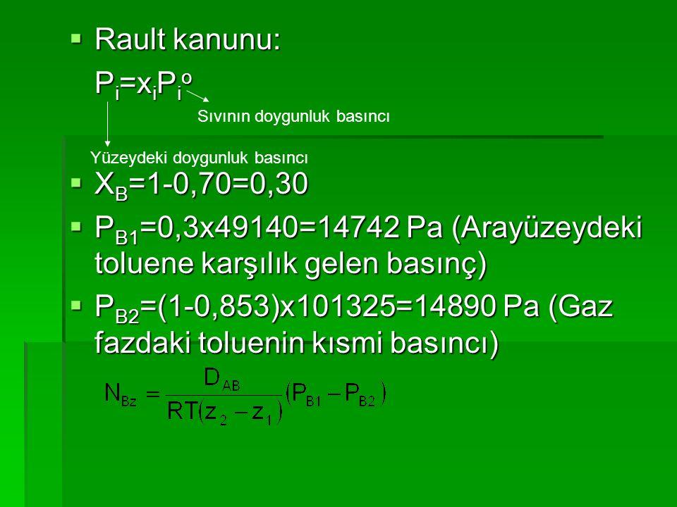  Rault kanunu: P i =x i P i o  X B =1-0,70=0,30  P B1 =0,3x49140=14742 Pa (Arayüzeydeki toluene karşılık gelen basınç)  P B2 =(1-0,853)x101325=148