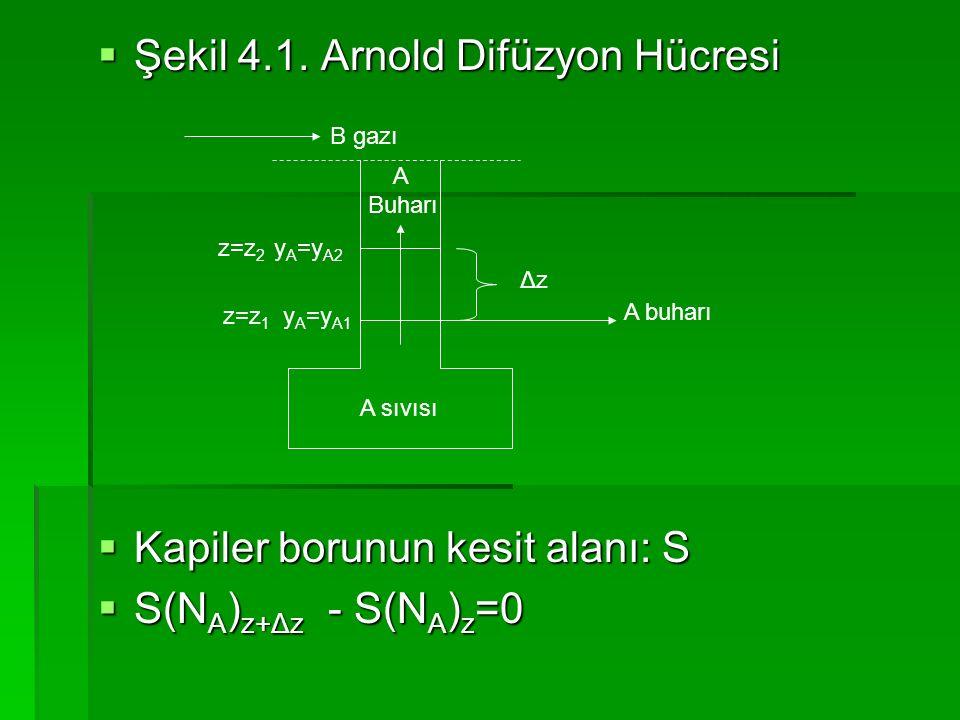  Şekil 4.1. Arnold Difüzyon Hücresi  Kapiler borunun kesit alanı: S  S(N A ) z+Δz - S(N A ) z =0 A sıvısı ΔzΔz A Buharı z=z 1 y A =y A1 z=z 2 y A =
