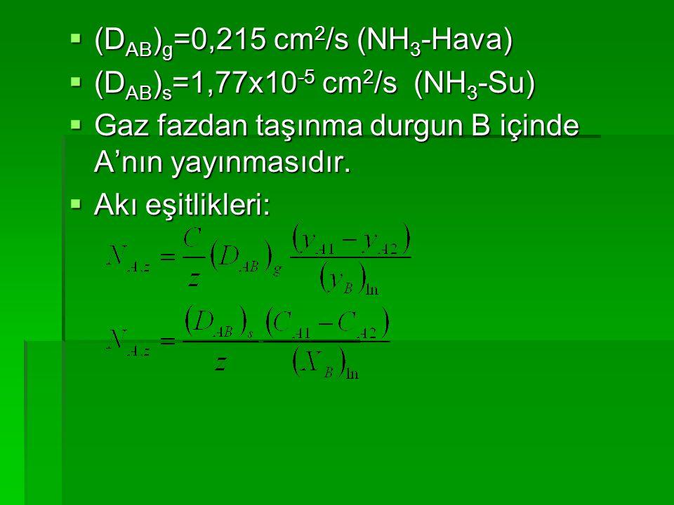  (D AB ) g =0,215 cm 2 /s (NH 3 -Hava)  (D AB ) s =1,77x10 -5 cm 2 /s (NH 3 -Su)  Gaz fazdan taşınma durgun B içinde A'nın yayınmasıdır.  Akı eşit