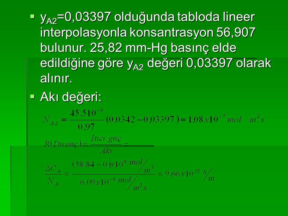  y A2 =0,03397 olduğunda tabloda lineer interpolasyonla konsantrasyon 56,907 bulunur. 25,82 mm-Hg basınç elde edildiğine göre y A2 değeri 0,03397 ola