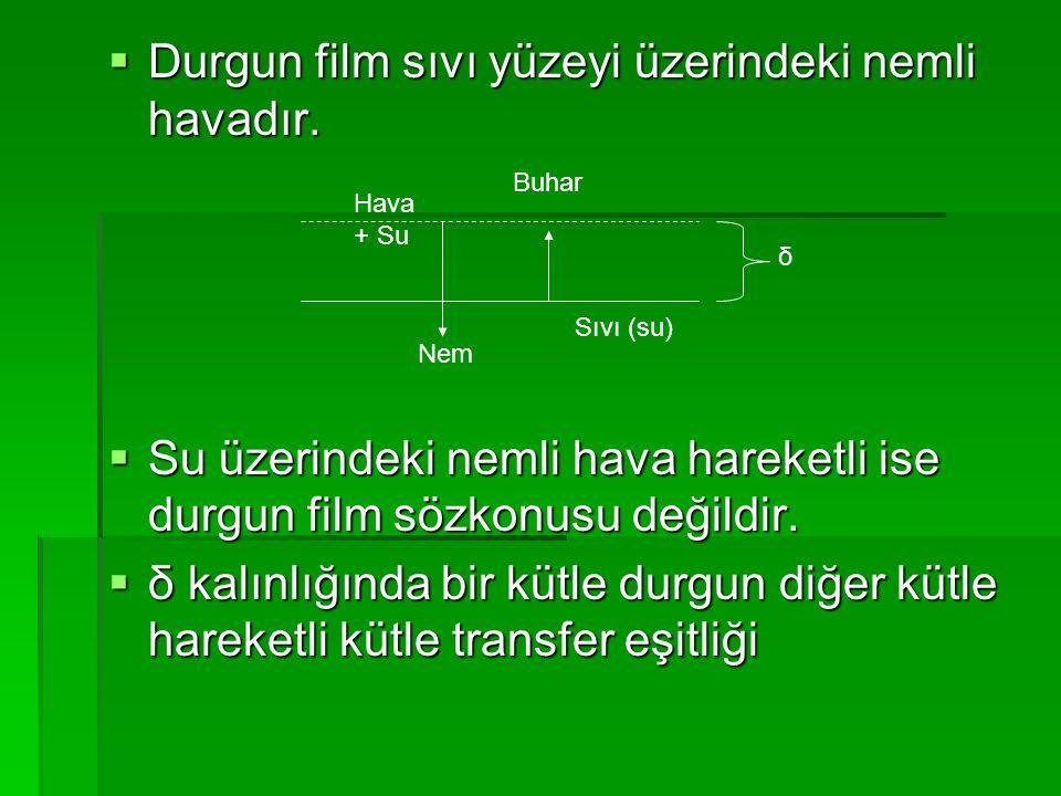  Durgun film sıvı yüzeyi üzerindeki nemli havadır.  Su üzerindeki nemli hava hareketli ise durgun film sözkonusu değildir.  δ kalınlığında bir kütl