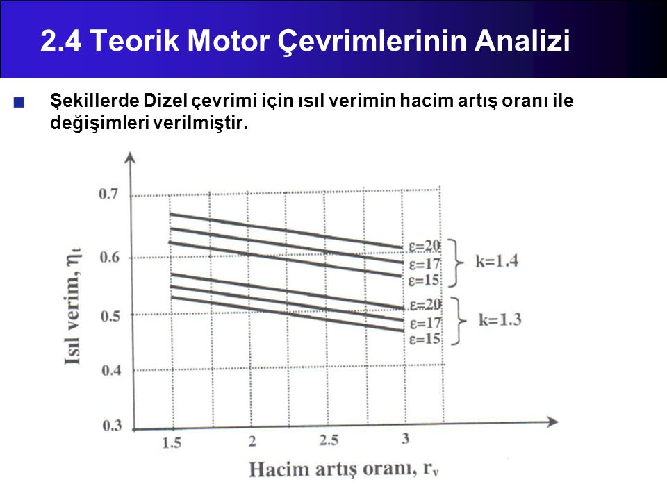 2.4 Teorik Motor Çevrimlerinin Analizi Şekillerde Dizel çevrimi için ısıl verimin hacim artış oranı ile değişimleri verilmiştir.