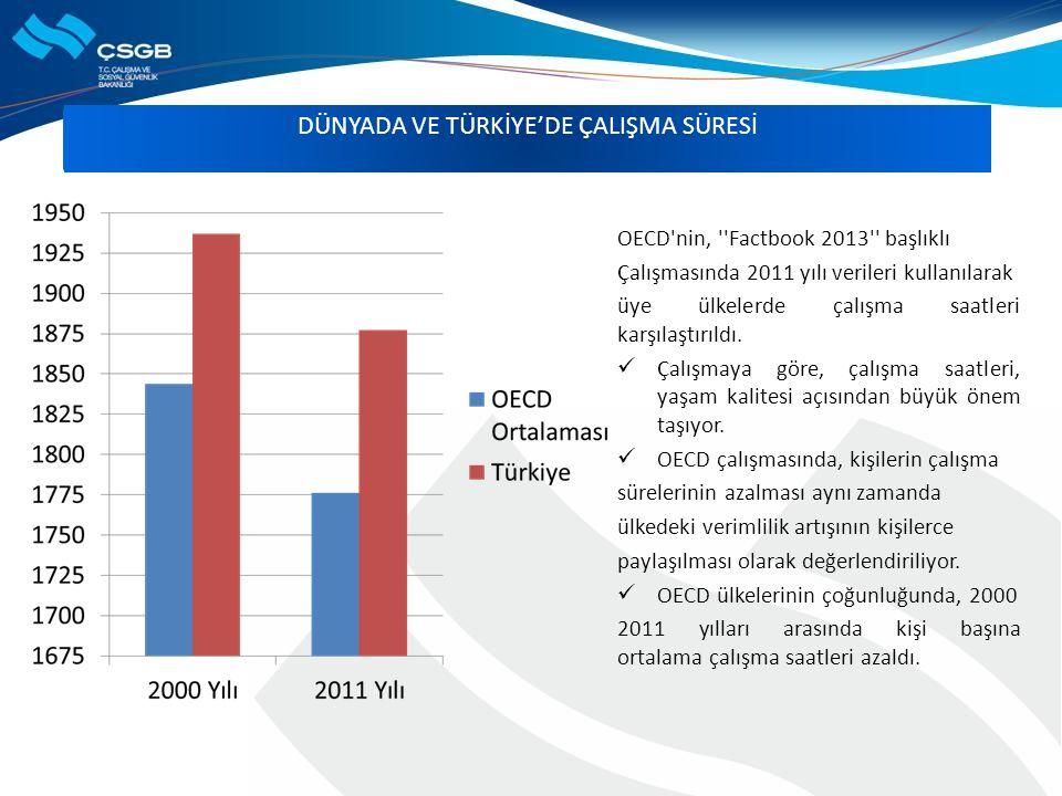 DÜNYADA VE TÜRKİYE'DE ÇALIŞMA SÜRESİ OECD nin, Factbook 2013 başlıklı Çalışmasında 2011 yılı verileri kullanılarak üye ülkelerde çalışma saatleri karşılaştırıldı.