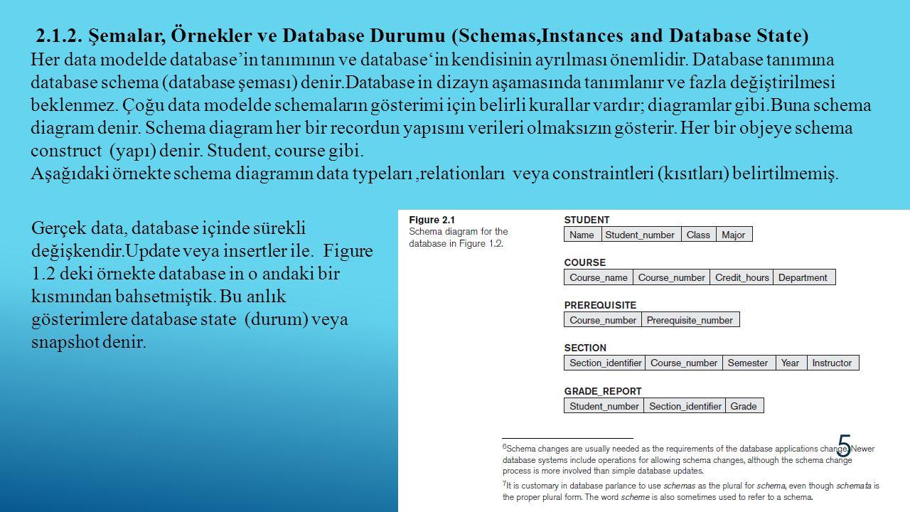 2.1.2. Şemalar, Örnekler ve Database Durumu (Schemas,Instances and Database State) Her data modelde database'in tanımının ve database'in kendisinin ay