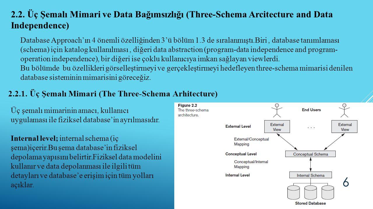 2.2. Üç Şemalı Mimari ve Data Bağımsızlığı (Three-Schema Arcitecture and Data Independence) 2.2.1. Üç Şemalı Mimari (The Three-Schema Arhitecture) Dat