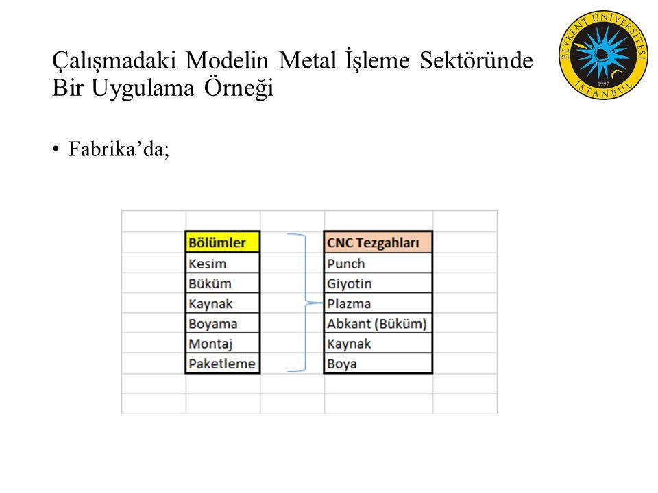 Çalışmadaki Modelin Metal İşleme Sektöründe Bir Uygulama Örneği Fabrika'da;