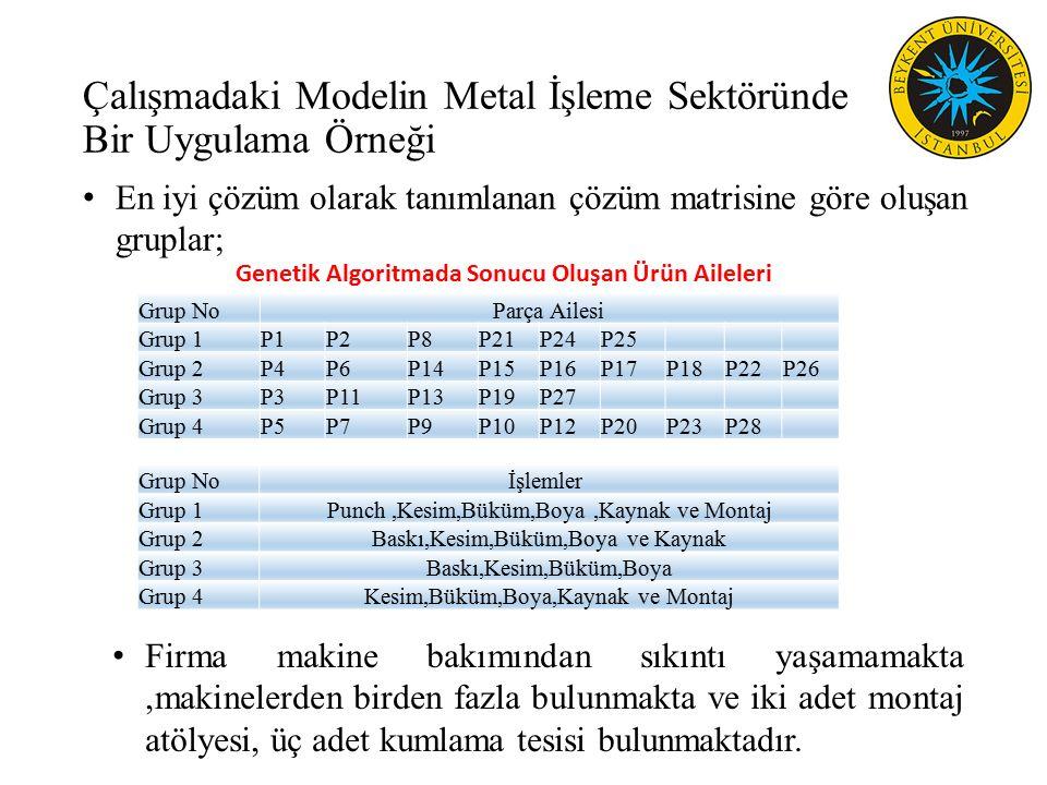 Çalışmadaki Modelin Metal İşleme Sektöründe Bir Uygulama Örneği En iyi çözüm olarak tanımlanan çözüm matrisine göre oluşan gruplar; Grup NoParça Ailesi Grup 1P1P2P8P21P24P25 Grup 2P4P6P14P15P16P17P18P22P26 Grup 3P3P11P13P19P27 Grup 4P5P7P9P10P12P20P23P28 Grup Noİşlemler Grup 1Punch,Kesim,Büküm,Boya,Kaynak ve Montaj Grup 2Baskı,Kesim,Büküm,Boya ve Kaynak Grup 3Baskı,Kesim,Büküm,Boya Grup 4Kesim,Büküm,Boya,Kaynak ve Montaj Firma makine bakımından sıkıntı yaşamamakta,makinelerden birden fazla bulunmakta ve iki adet montaj atölyesi, üç adet kumlama tesisi bulunmaktadır.