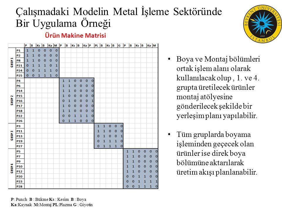 P: Punch B : Bükme Ks : Kesim B : Boya Ka:Kaynak M:Montaj PL:Plazma G : Giyotin Çalışmadaki Modelin Metal İşleme Sektöründe Bir Uygulama Örneği Ürün Makine Matrisi Boya ve Montaj bölümleri ortak işlem alanı olarak kullanılacak olup, 1.
