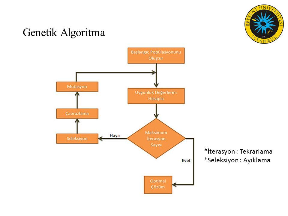 Genetik Algoritma *İterasyon : Tekrarlama *Seleksiyon : Ayıklama