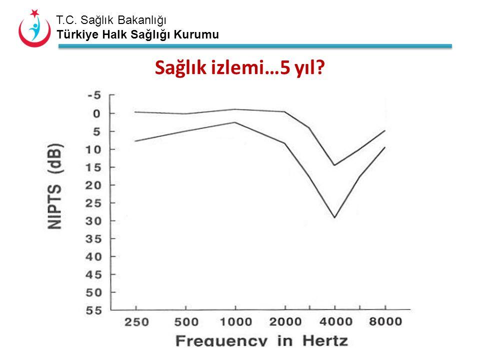 T.C. Sağlık Bakanlığı Türkiye Halk Sağlığı Kurumu Sağlık izlemi…5 yıl?