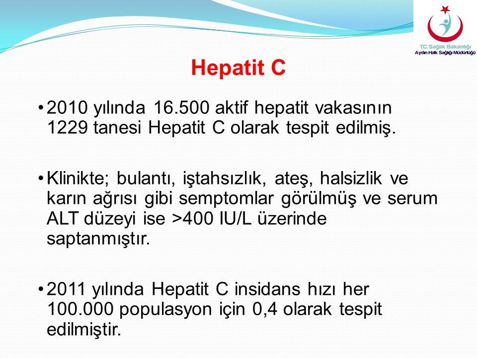 2010 yılında 16.500 aktif hepatit vakasının 1229 tanesi Hepatit C olarak tespit edilmiş. Klinikte; bulantı, iştahsızlık, ateş, halsizlik ve karın ağrı