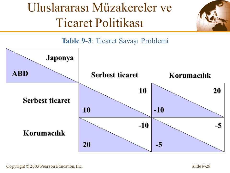 Slide 9-29Copyright © 2003 Pearson Education, Inc. Japonya Japonya ABD 10 10 -5 -5 20 -10 20 -10 -10 Serbest ticaret Korumacılık Korumacılık Table 9-3