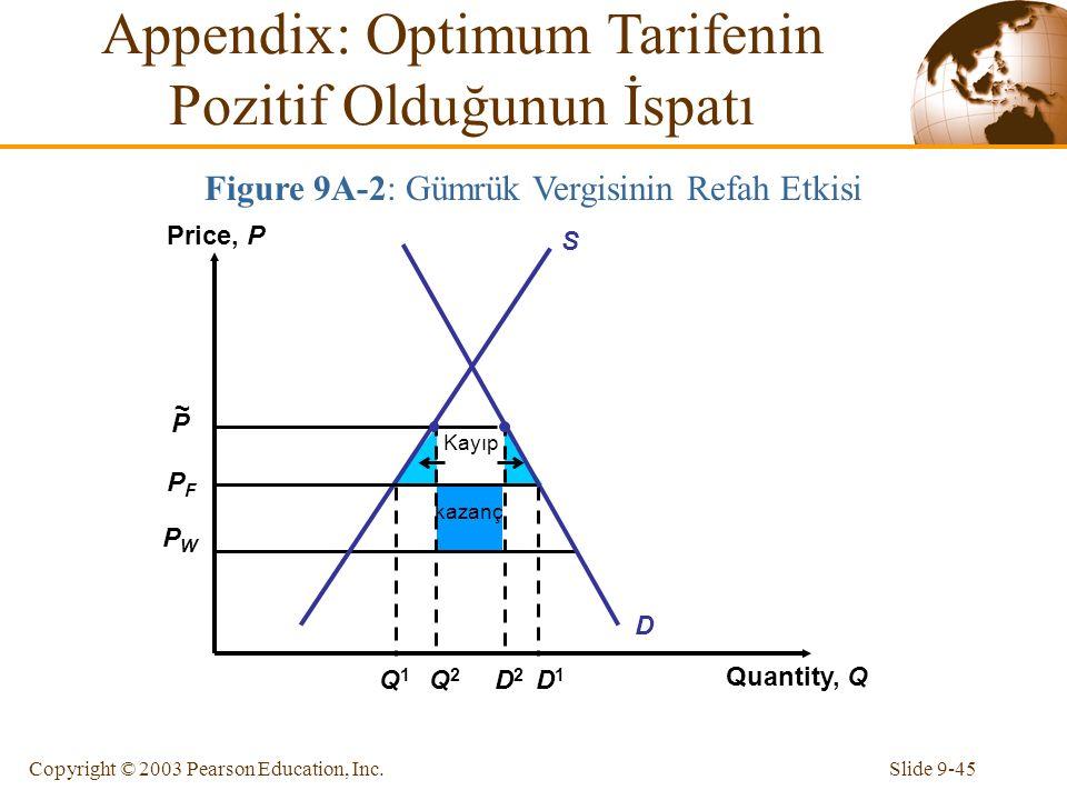 Slide 9-45Copyright © 2003 Pearson Education, Inc. PFPF PWPW Price, P Quantity, Q S D P ~ kazanç Kayıp Q1Q1 D1D1 Q2Q2 D2D2 Figure 9A-2: Gümrük Vergisi