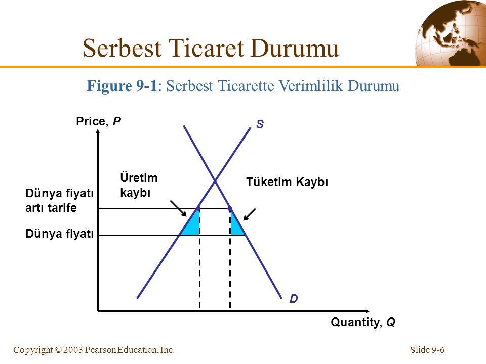Slide 9-6Copyright © 2003 Pearson Education, Inc. Dünya fiyatı artı tarife Dünya fiyatı Price, P Quantity, Q S D Tüketim Kaybı Üretim kaybı Figure 9-1