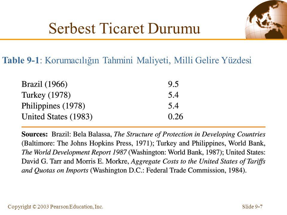 Slide 9-7Copyright © 2003 Pearson Education, Inc. Serbest Ticaret Durumu Table 9-1: Korumacılığın Tahmini Maliyeti, Milli Gelire Yüzdesi