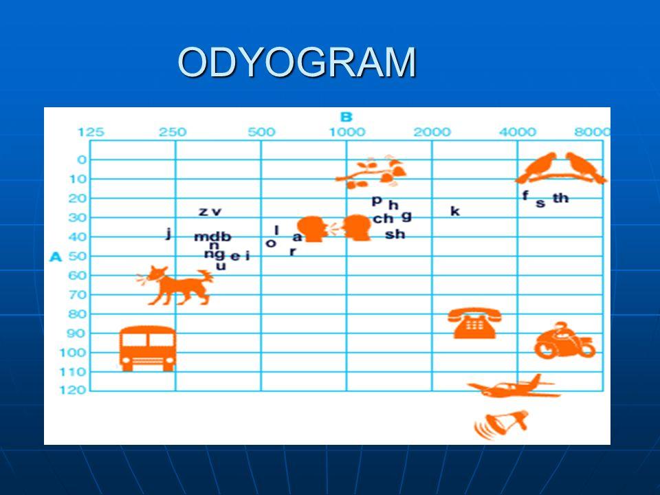 ODYOGRAM