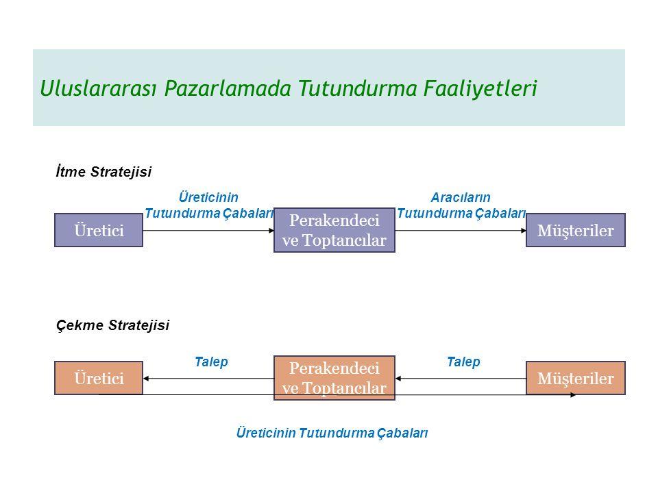 Uluslararası Pazarlamada Tutundurma Faaliyetleri İtme Stratejisi Çekme Stratejisi Üretici Perakendeci ve Toptancılar Müşteriler Üretici Perakendeci ve Toptancılar Müşteriler Üreticinin Tutundurma Çabaları Aracıların Tutundurma Çabaları Üreticinin Tutundurma Çabaları Talep