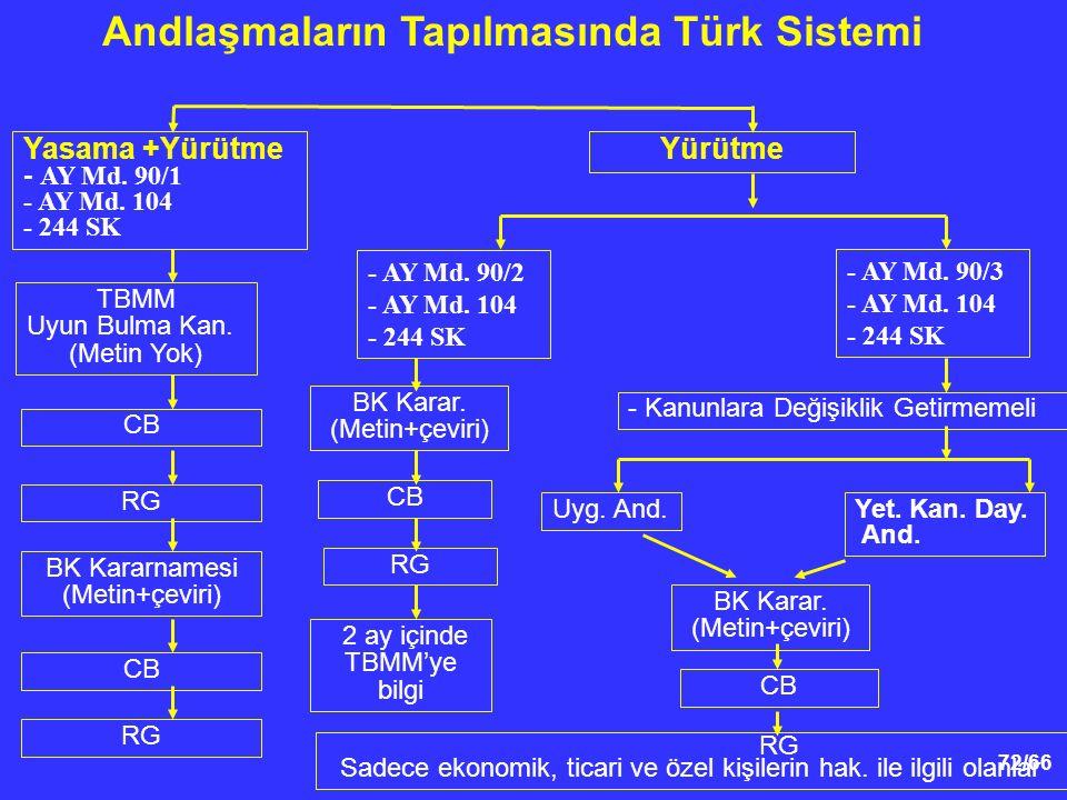 72/66 TBMM Uyun Bulma Kan. (Metin Yok) - AY Md. 90/2 - AY Md.