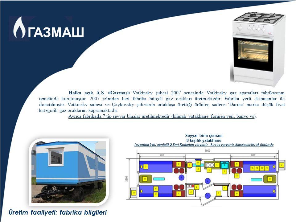 Üretim faaliyeti: fabrika bilgileri Halka açık A.Ş. « Gazmaş » Votkinsky şubesi 2007 senesinde Votkinsky gaz aparatları fabrikasının temelinde kurulmu