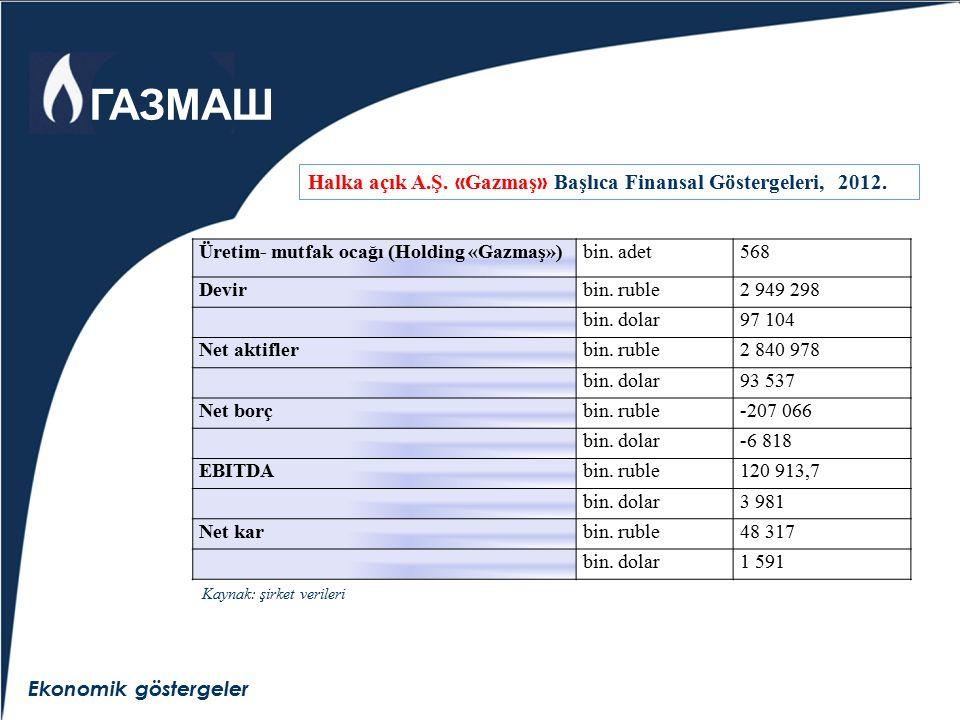 Ekonomik göstergeler Halka açık A.Ş. « Gazmaş » Başlıca Finansal Göstergeleri, 2012. Üretim- mutfak ocağı (Holding «Gazmaş»)bin. adet568 Devirbin. rub