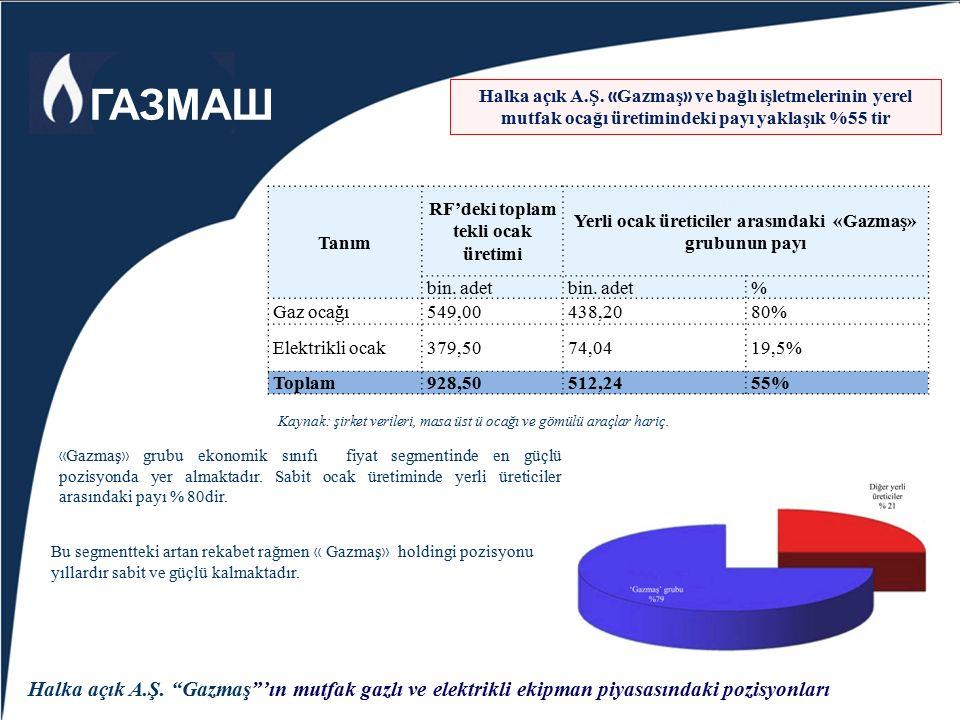 Yatırım potansiyeli - serbest para kaynağı (200 milyon rubleden fazla); - serbest üretim kapasiteleri (45,4 bin.m2., gaz ve elektrikli ocakların montajının yapılmasının planlandığı yer, hazır ürünlerin deposu); - elektrik enerjisi (4 700 bin KW.saat) ve doğal gaz (3 217 bin m3) tüketim rezervine sahip; Halka açık A.Ş.