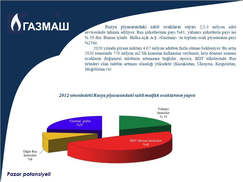 Pazar potansiyeli Rusya piyasasındaki sabit ocakların sayısı 2,5-3 milyon adet seviyesinde tahmin ediliyor. Rus şirketlerinin payı %41, yabancı şirket