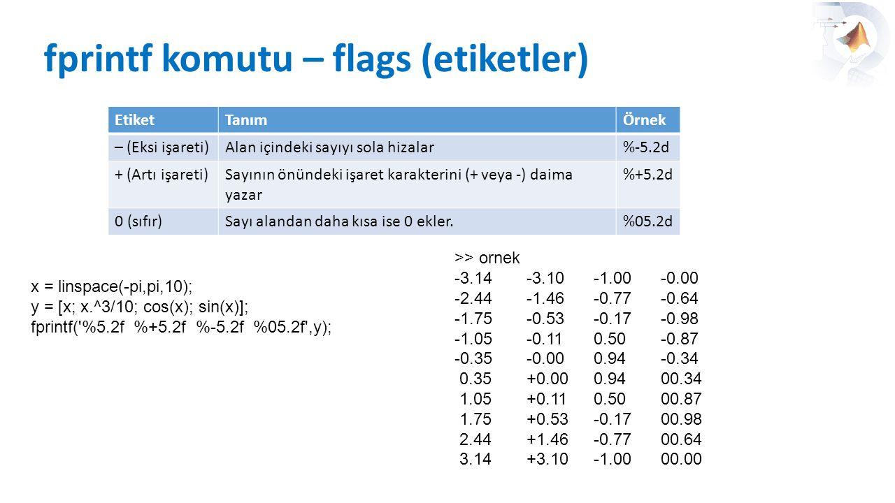 fprintf komutu – flags (etiketler) EtiketTanımÖrnek – (Eksi işareti)Alan içindeki sayıyı sola hizalar%-5.2d + (Artı işareti)Sayının önündeki işaret ka