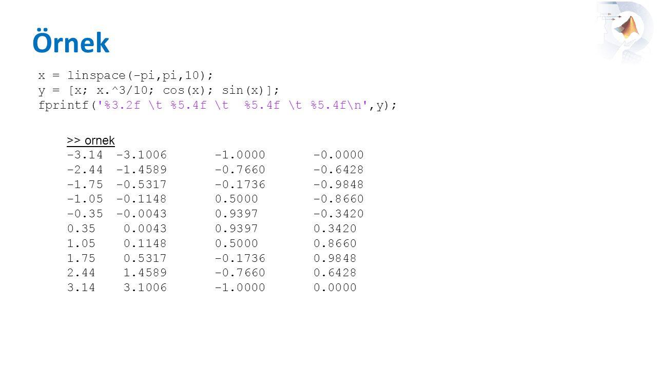 Örnek >> ornek -3.14 -3.1006-1.0000-0.0000 -2.44-1.4589-0.7660-0.6428 -1.75-0.5317-0.1736-0.9848 -1.05-0.11480.5000-0.8660 -0.35-0.00430.9397-0.3420 0