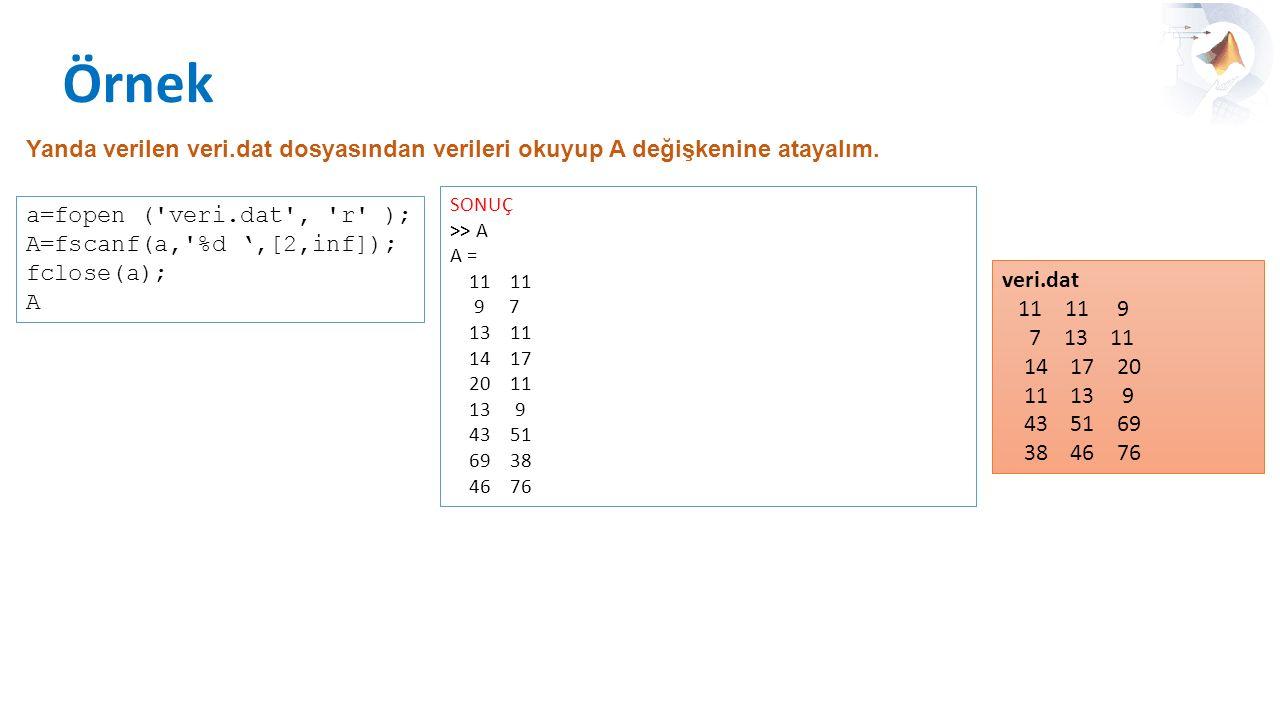Örnek Yanda verilen veri.dat dosyasından verileri okuyup A değişkenine atayalım. veri.dat 11 11 9 7 13 11 14 17 20 11 13 9 43 51 69 38 46 76 a=fopen (