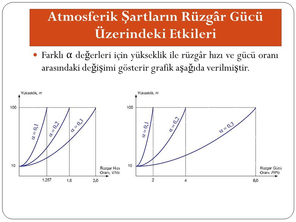 Atmosferik Ş artların Rüzgâr Gücü Üzerindeki Etkileri Farklı α de ğ erleri için yükseklik ile rüzgâr hızı ve gücü oranı arasındaki de ğ i ş imi gösterir grafik a ş a ğ ıda verilmi ş tir.