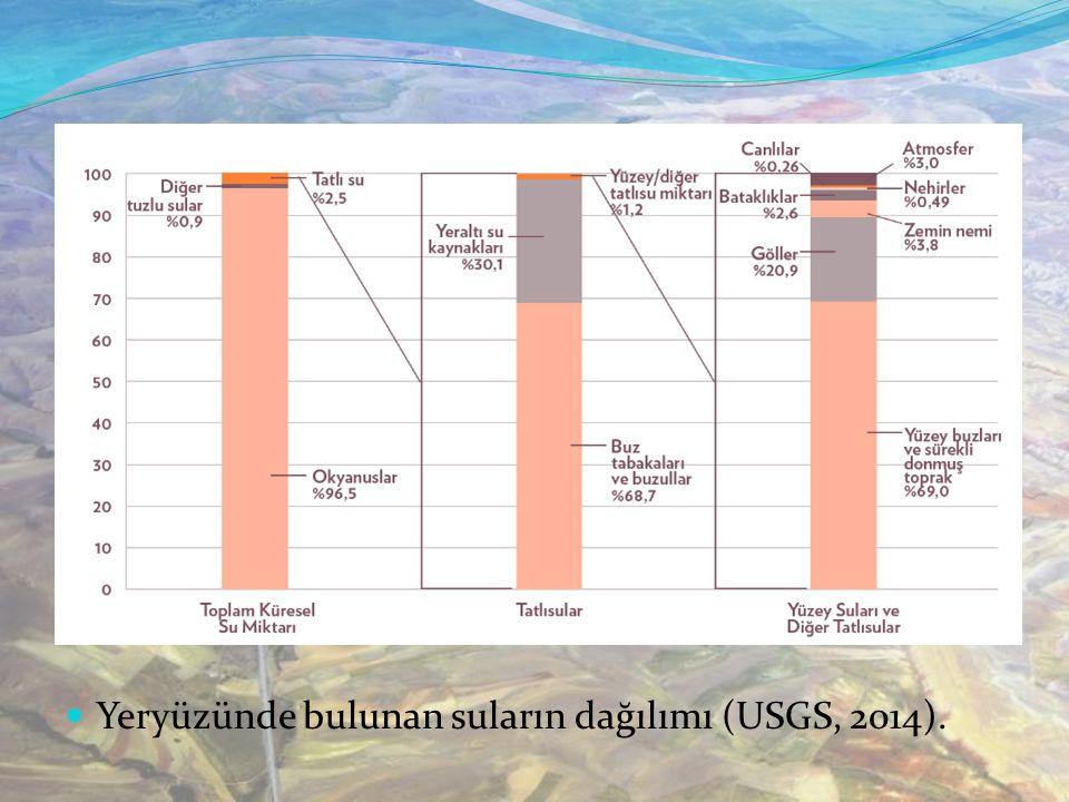 Yeryüzünde bulunan suların dağılımı (USGS, 2014).