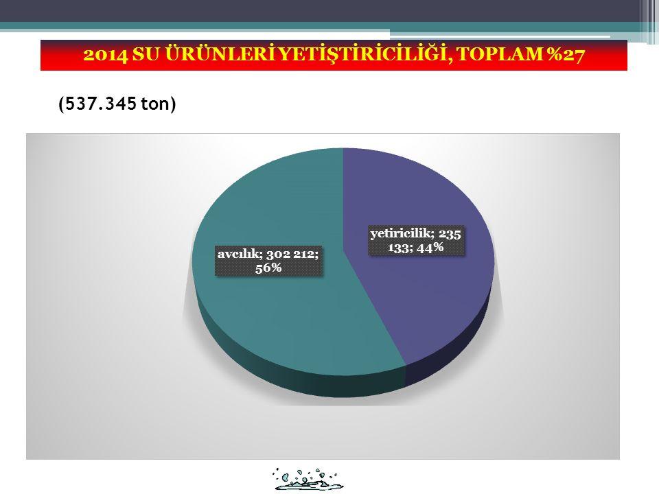(537.345 ton) 2014 SU ÜRÜNLERİ YETİŞTİRİCİLİĞİ, TOPLAM %27