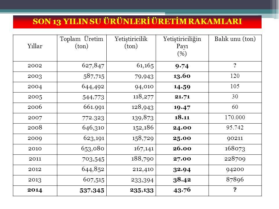 Yıllar Toplam Üretim (ton) Yetiştiricilik (ton) Yetiştiriciliğin Payı (%) Balık unu (ton) 2002627,84761,1659.74 ? 2003587,71579,94313.60 120 2004644,4