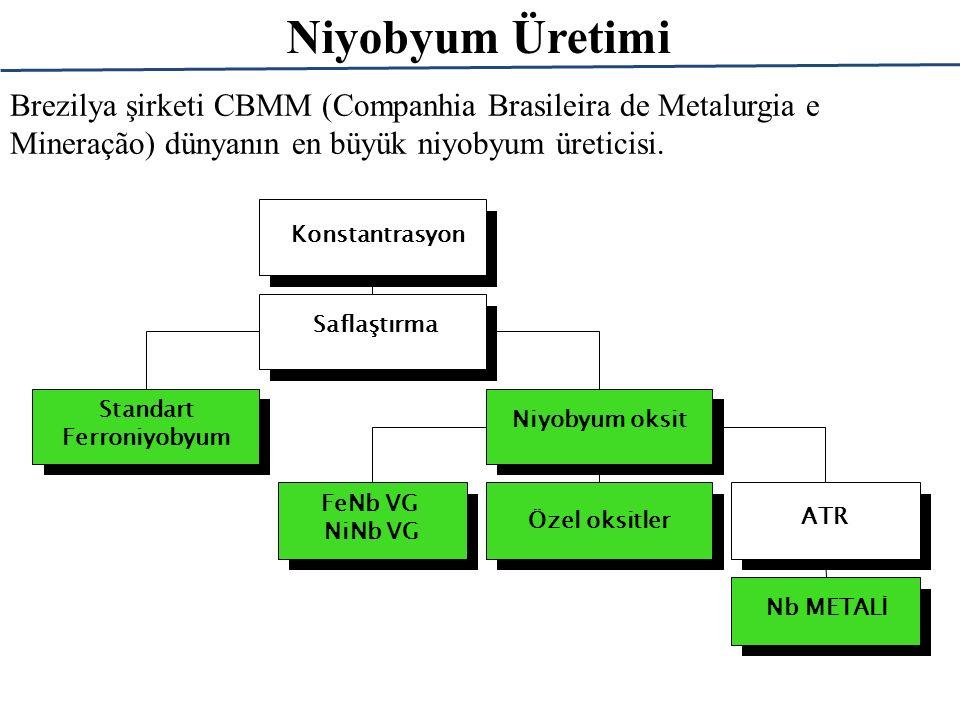 Niyobyum Üretimi Konstantrasyon Saflaştırma Standart Ferroniyobyum Niyobyum oksit Özel oksitler FeNb VG NiNb VG ATR Nb METALİ Brezilya şirketi CBMM (C