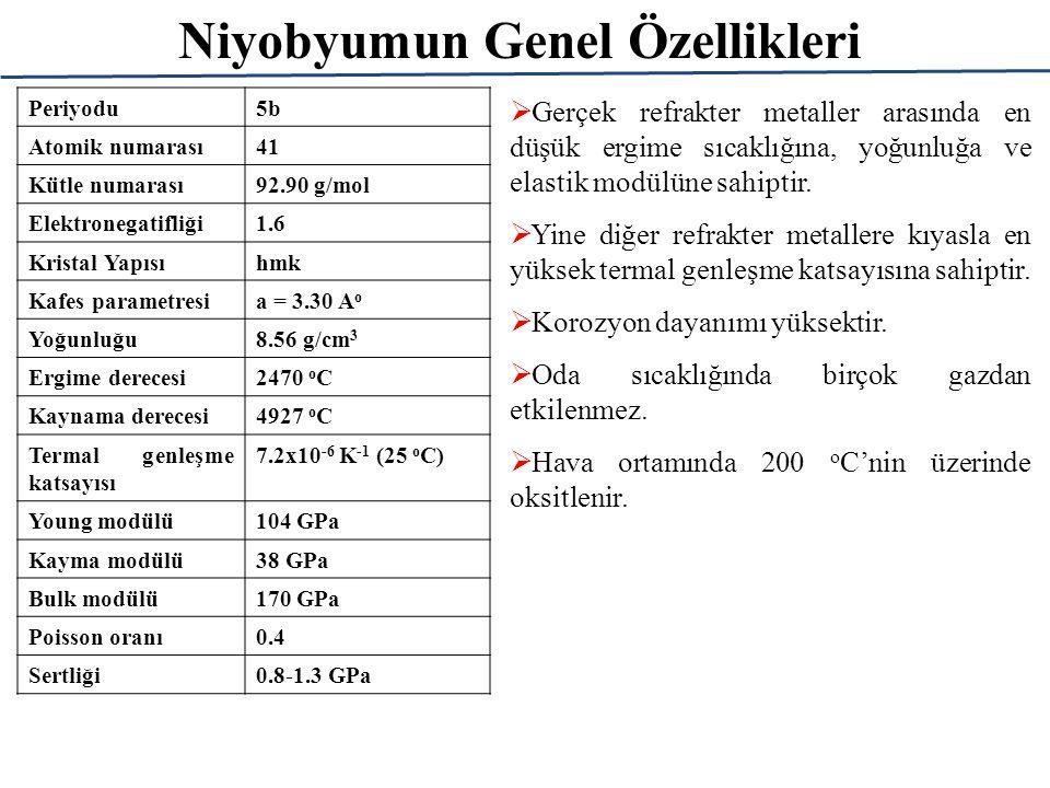 Niyobyumun Genel Özellikleri Periyodu5b Atomik numarası41 Kütle numarası92.90 g/mol Elektronegatifliği1.6 Kristal Yapısıhmk Kafes parametresia = 3.30