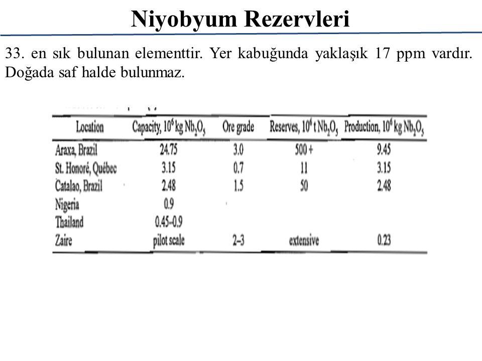 Niyobyum Rezervleri 33. en sık bulunan elementtir. Yer kabuğunda yaklaşık 17 ppm vardır. Doğada saf halde bulunmaz.