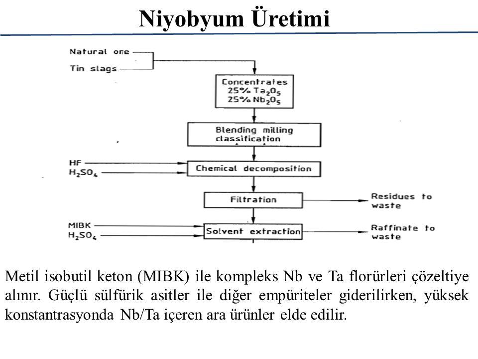 Niyobyum Üretimi Metil isobutil keton (MIBK) ile kompleks Nb ve Ta florürleri çözeltiye alınır. Güçlü sülfürik asitler ile diğer empüriteler giderilir