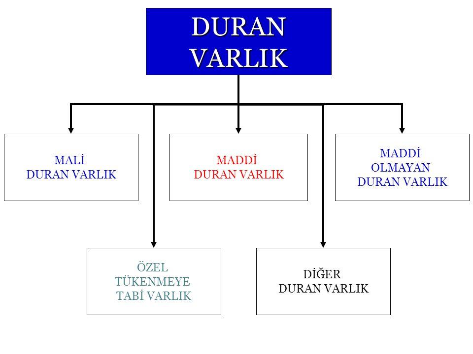Duran Varlık İşlemleri ve Muhasebeleştirilmesi Duran Varlık Kavramı – Mali Duran Varlık Kavramı – Maddi Duran Varlık Kavramı – Maddi Olmayan Duran Var