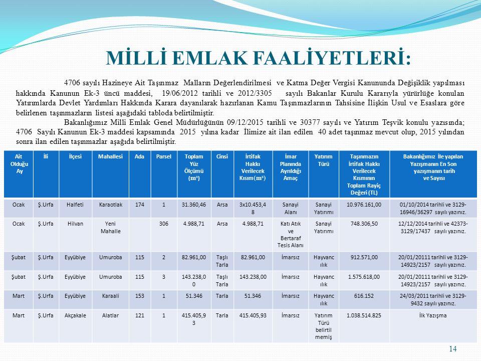 14 MİLLİ EMLAK FAALİYETLERİ : 4706 sayılı Hazineye Ait Taşınmaz Malların Değerlendirilmesi ve Katma Değer Vergisi Kanununda Değişiklik yapılması hakkında Kanunun Ek-3 üncü maddesi, 19/06/2012 tarihli ve 2012/3305 sayılı Bakanlar Kurulu Kararıyla yürürlüğe konulan Yatırımlarda Devlet Yardımları Hakkında Karara dayanılarak hazırlanan Kamu Taşınmazlarının Tahsisine İlişkin Usul ve Esaslara göre belirlenen taşınmazların listesi aşağıdaki tabloda belirtilmiştir.