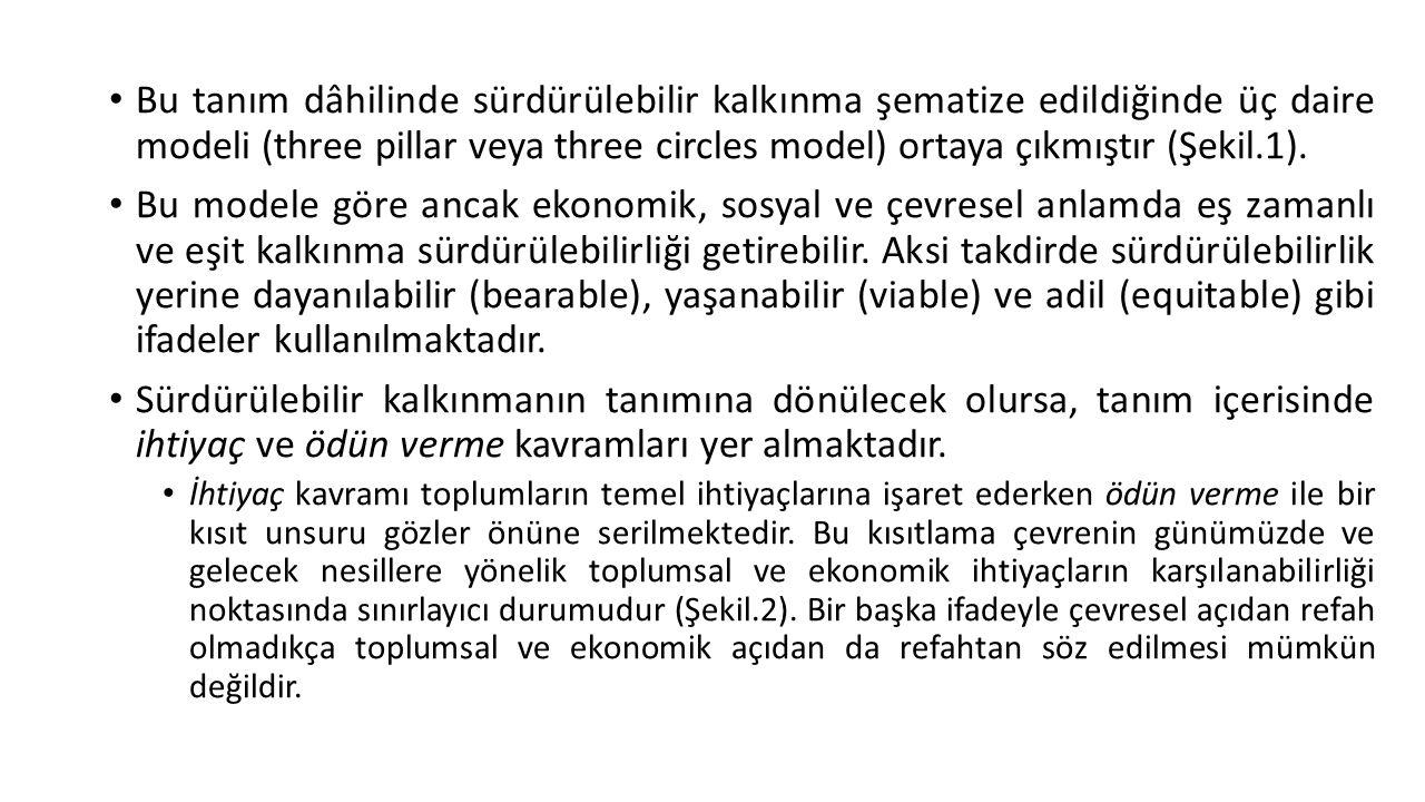 Bu tanım dâhilinde sürdürülebilir kalkınma şematize edildiğinde üç daire modeli (three pillar veya three circles model) ortaya çıkmıştır (Şekil.1). Bu