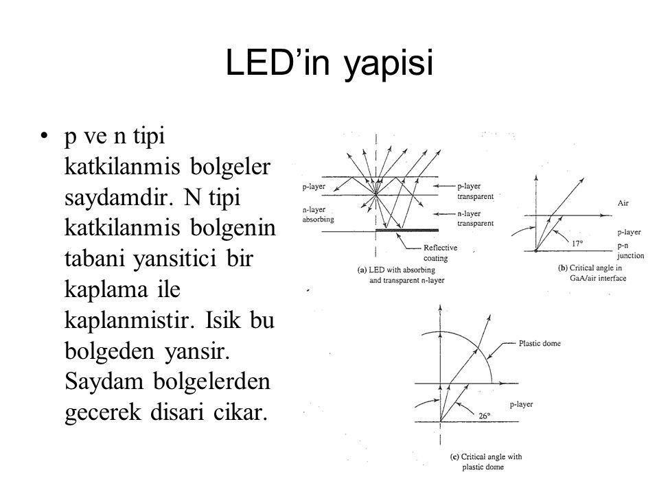 LED'in yapisi p ve n tipi katkilanmis bolgeler saydamdir. N tipi katkilanmis bolgenin tabani yansitici bir kaplama ile kaplanmistir. Isik bu bolgeden