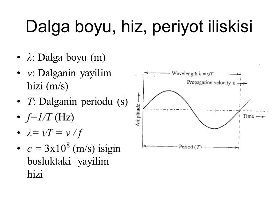 Dalga boyu, hiz, periyot iliskisi λ: Dalga boyu (m) v: Dalganin yayilim hizi (m/s) T: Dalganin periodu (s) f=1/T (Hz) λ= vT = v / f c = 3x10 8 (m/s) i
