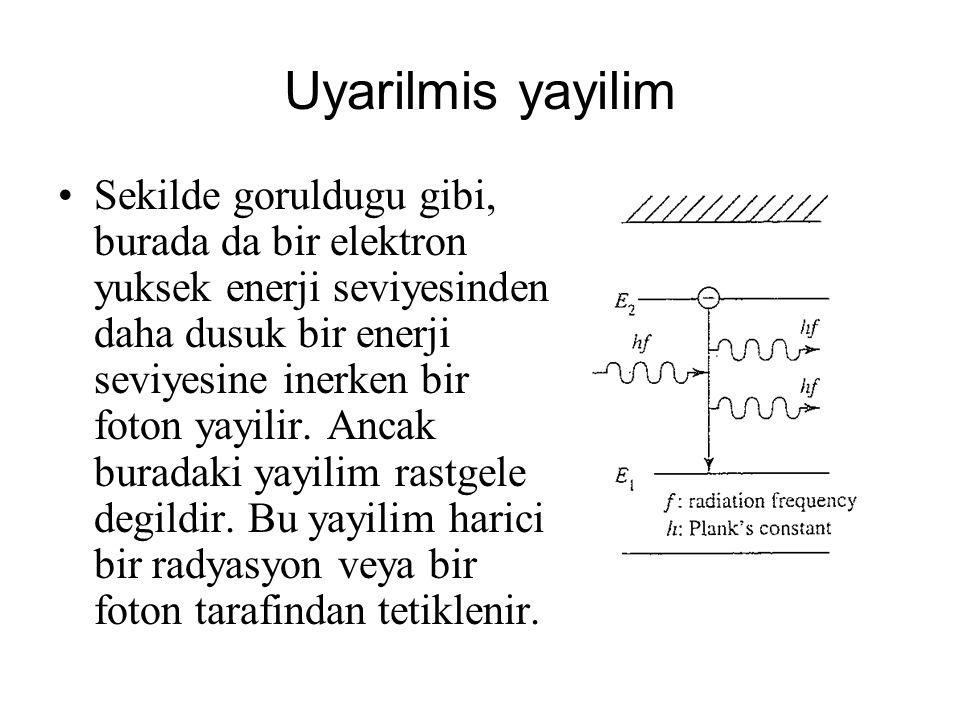 Uyarilmis yayilim Sekilde goruldugu gibi, burada da bir elektron yuksek enerji seviyesinden daha dusuk bir enerji seviyesine inerken bir foton yayilir