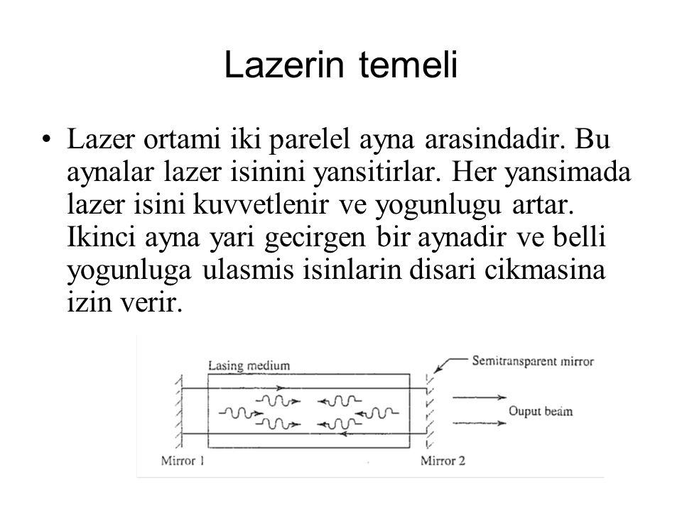 Lazerin temeli Lazer ortami iki parelel ayna arasindadir. Bu aynalar lazer isinini yansitirlar. Her yansimada lazer isini kuvvetlenir ve yogunlugu art